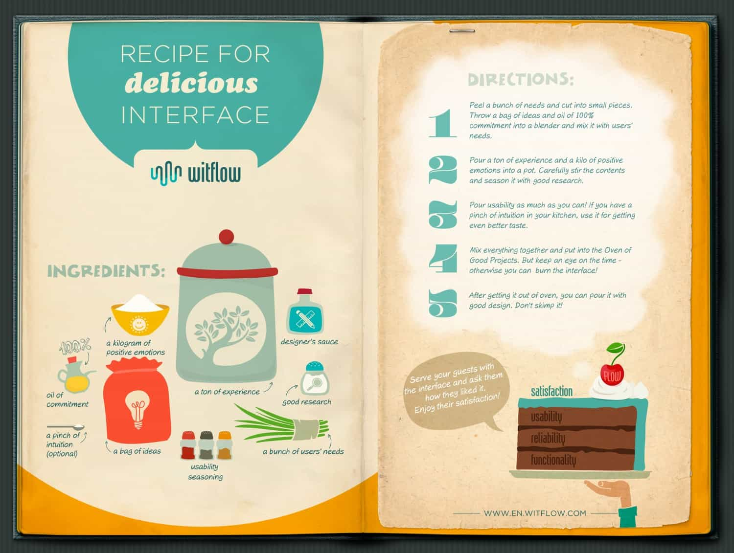 recipe-for-delicious-interface
